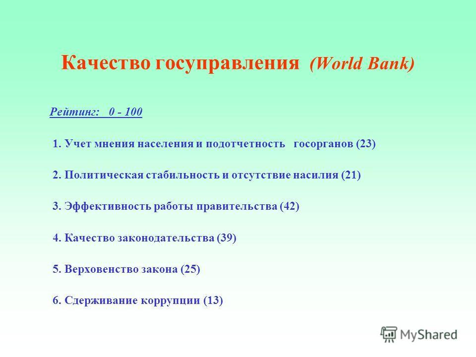 Качество госуправления (World Bank) Рейтинг: 0 - 100 1. Учет мнения населения и подотчетность госорганов (23) 2. Политическая стабильность и отсутствие насилия (21) 3. Эффективность работы правительства (42) 4. Качество законодательства (39) 5. Верхо