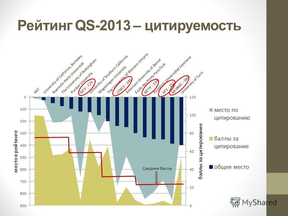 Рейтинг QS-2013 – цитируемость