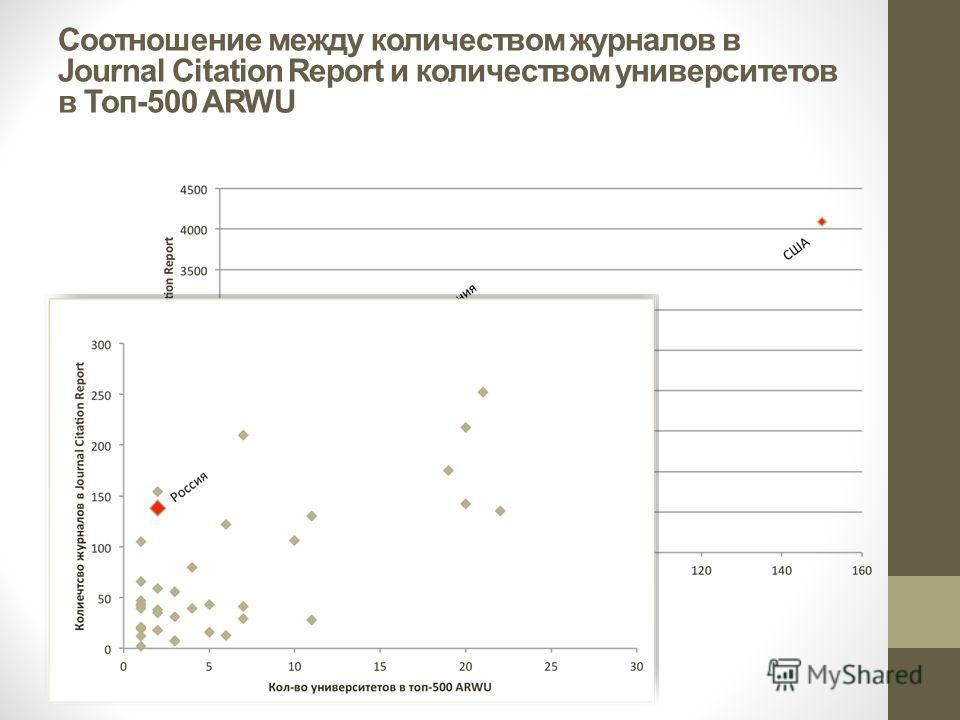 Соотношение между количеством журналов в Journal Citation Report и количеством университетов в Топ-500 ARWU