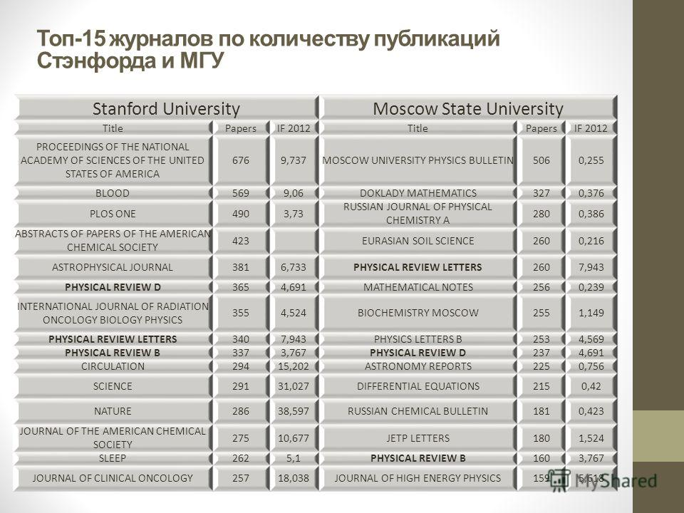 Топ-15 журналов по количеству публикаций Стэнфорда и МГУ Stanford UniversityMoscow State University TitlePapersIF 2012TitlePapersIF 2012 PROCEEDINGS OF THE NATIONAL ACADEMY OF SCIENCES OF THE UNITED STATES OF AMERICA 6769,737MOSCOW UNIVERSITY PHYSICS