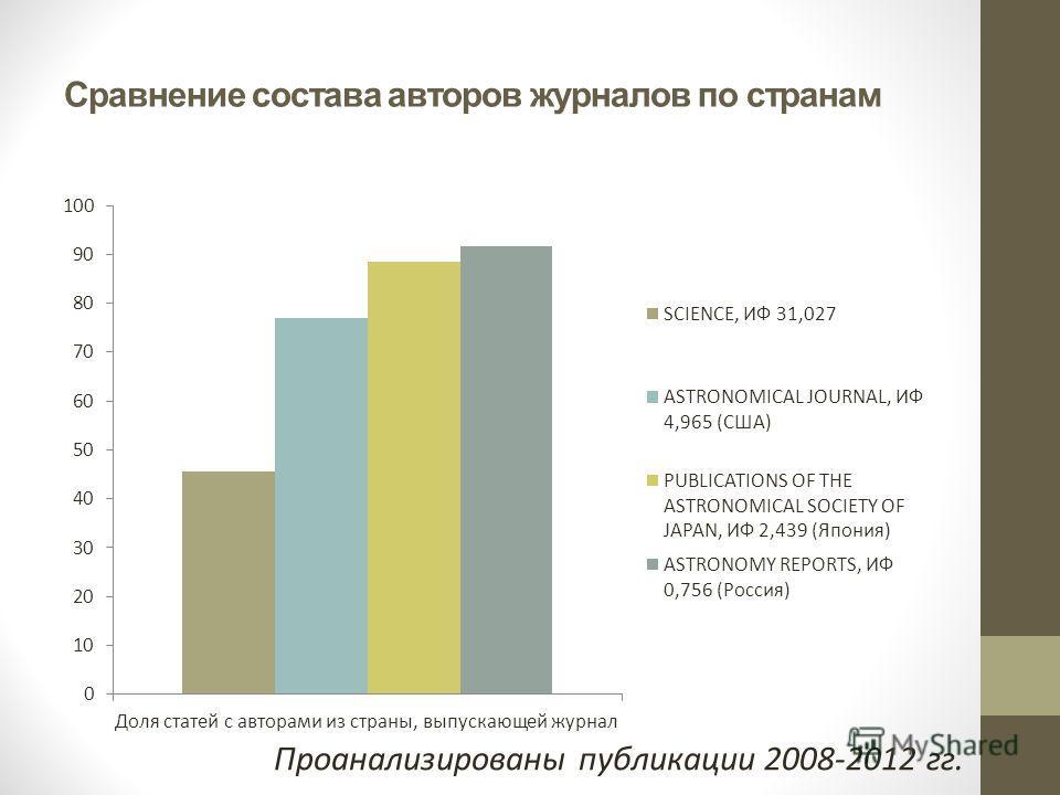 Сравнение состава авторов журналов по странам Проанализированы публикации 2008-2012 гг.