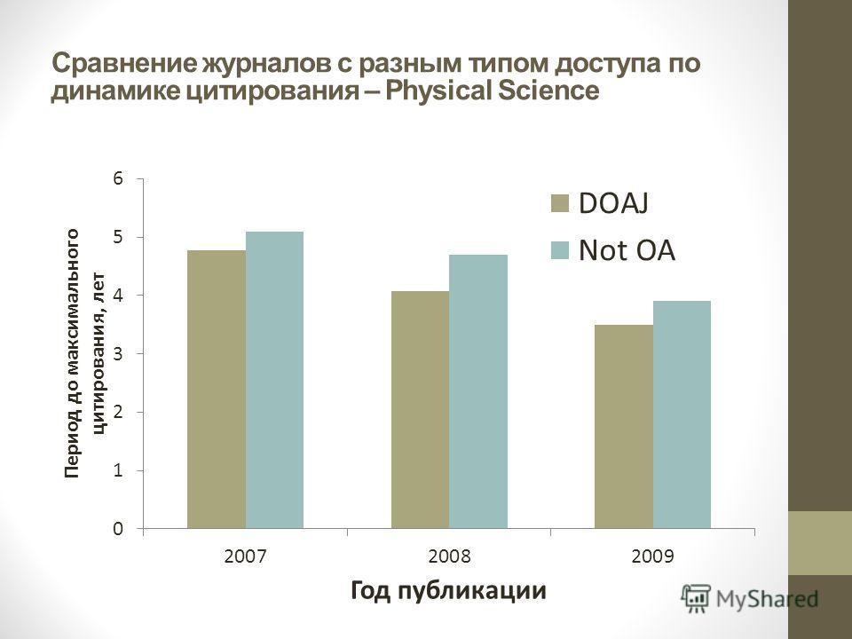 Сравнение журналов с разным типом доступа по динамике цитирования – Physical Science