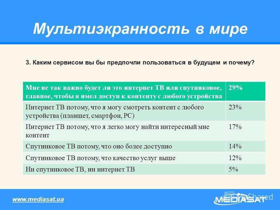 Мультиэкранность в мире 3. Каким сервисом вы бы предпочли пользоваться в будущем и почему? www.mediasat.ua Мне не так важно будет ли это интернет ТВ или спутниковое, главное, чтобы я имел доступ к контенту с любого устройства 29% Интернет ТВ потому,