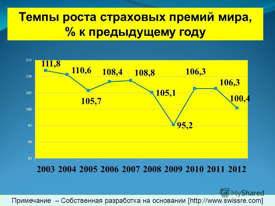 Темпы роста страховых премий мира, % к предыдущему году Примечание – Собственная разработка на основании [http://www.swissre.com]