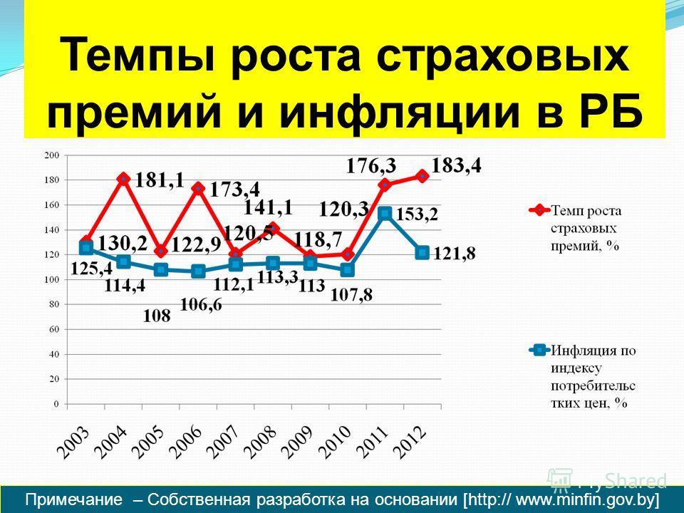 Темпы роста страховых премий и инфляции в РБ Примечание – Собственная разработка на основании [http:// www.minfin.gov.by]