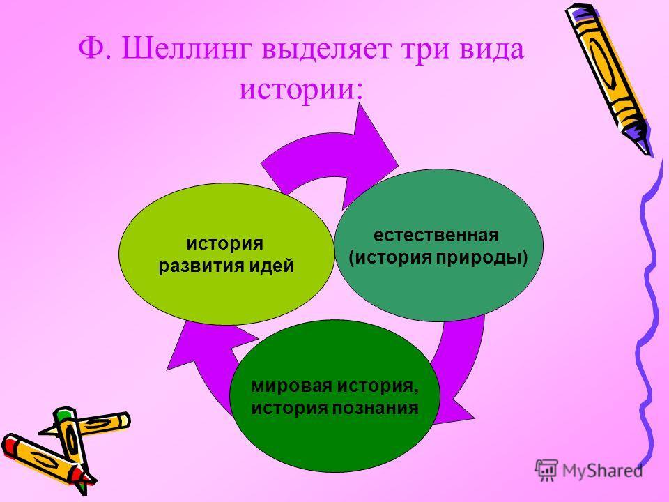 Ф. Шеллинг выделяет три вида истории: естественная (история природы) мировая история, история познания история развития идей