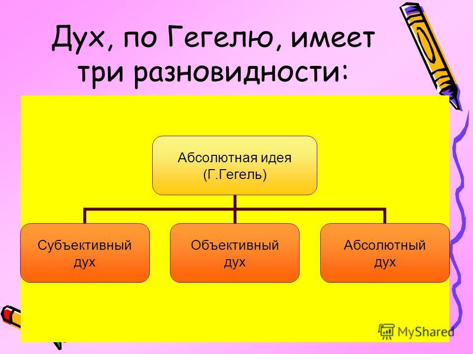 Дух, по Гегелю, имеет три разновидности: Абсолютная идея (Г.Гегель) Субъективный дух Объективный дух Абсолютный дух