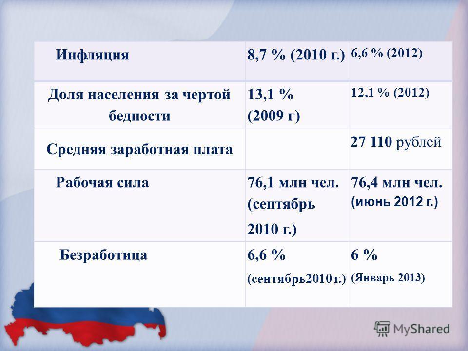 Инфляция 8,7 % (2010 г.) 6,6 % (2012) Доля населения за чертой бедности 13,1 % (2009 г) 12,1 % (2012) Средняя заработная плата 27 110 рублей Рабочая сила 76,1 млн чел. (сентябрь 2010 г.) 76,4 млн чел. (июнь 2012 г.) Безработица 6,6 % (сентябрь 2010 г