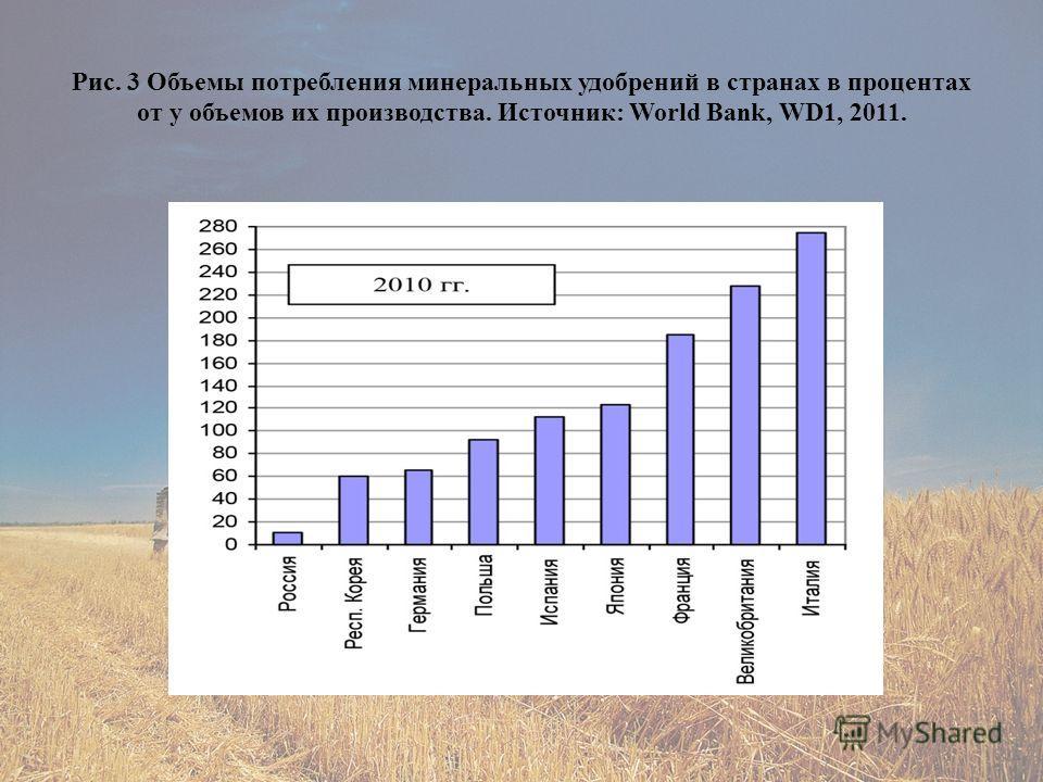 Рис. 3 Объемы потребления минеральных удобрений в странах в процентах от у объемов их производства. Источник: World Bank, WD1, 2011.