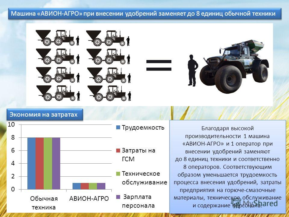 Благодаря высокой производительности 1 машина «АВИОН-АГРО» и 1 оператор при внесении удобрений заменяют до 8 единиц техники и соответственно 8 операторов. Соответствующим образом уменьшается трудоемкость процесса внесения удобрений, затраты предприят