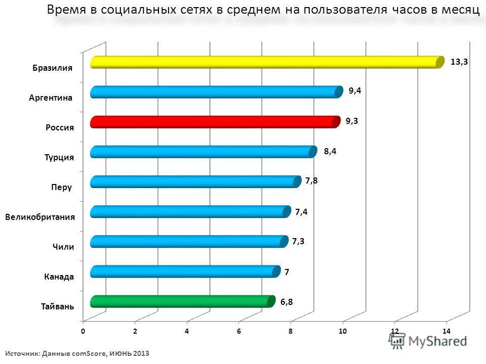 Время в социальных сетях в среднем на пользователя часов в месяц Источник: Данные comScore, июнь 2013