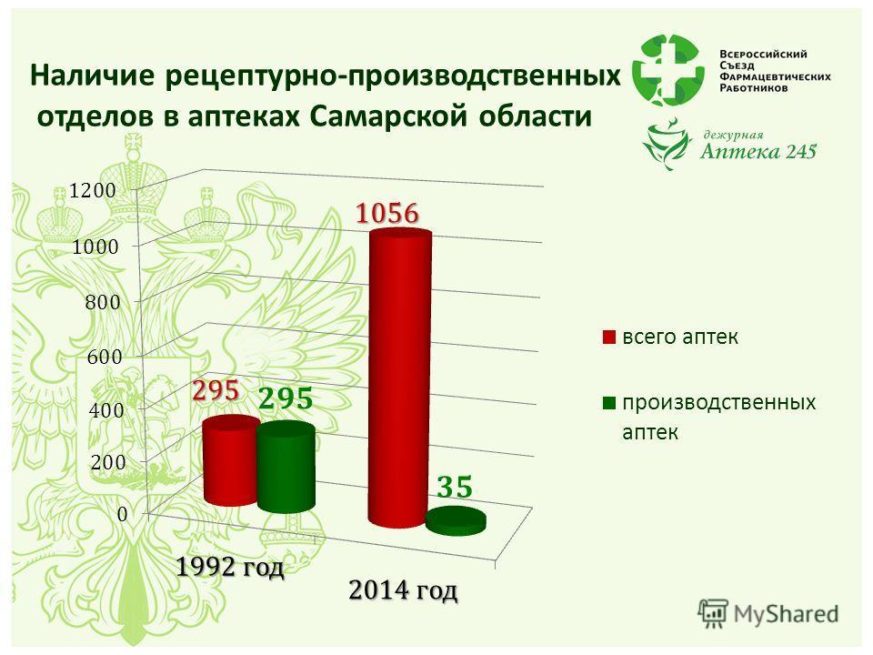 Наличие рецептурно-производственных отделов в аптеках Самарской области