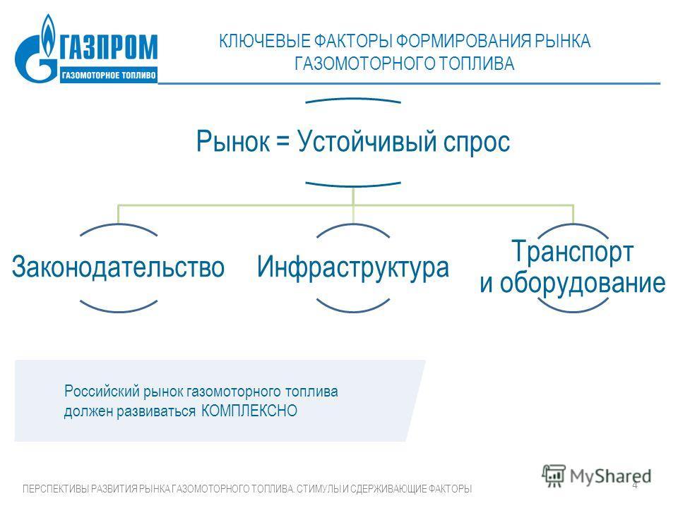 4 ПЕРСПЕКТИВЫ РАЗВИТИЯ РЫНКА ГАЗОМОТОРНОГО ТОПЛИВА. СТИМУЛЫ И СДЕРЖИВАЮЩИЕ ФАКТОРЫ Ghbhjlysq ufp – cfvsq ythujaatrnbdysq Российский рынок газомоторного топлива должен развиваться КОМПЛЕКСНО КЛЮЧЕВЫЕ ФАКТОРЫ ФОРМИРОВАНИЯ РЫНКА ГАЗОМОТОРНОГО ТОПЛИВА Ры