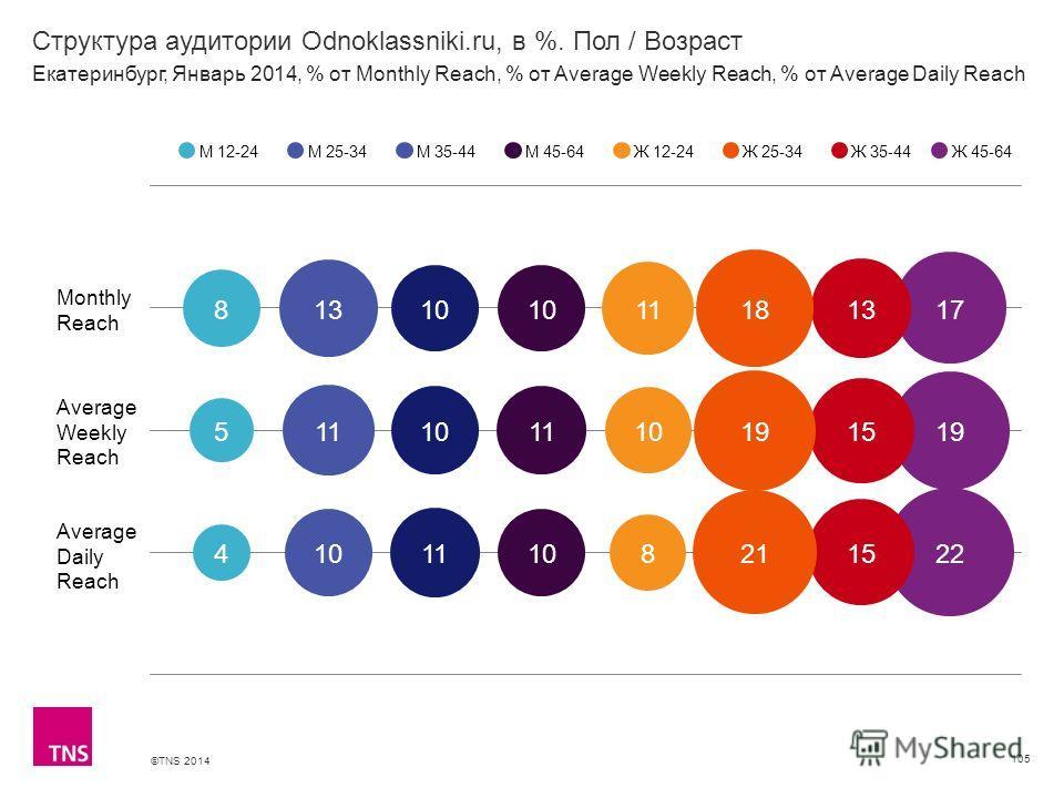 ©TNS 2014 X AXIS LOWER LIMIT UPPER LIMIT CHART TOP Y AXIS LIMIT Структура аудитории Odnoklassniki.ru, в %. Пол / Возраст 105 М 12-24М 25-34М 35-44М 45-64Ж 12-24Ж 25-34Ж 35-44 Екатеринбург, Январь 2014, % от Monthly Reach, % от Average Weekly Reach, %