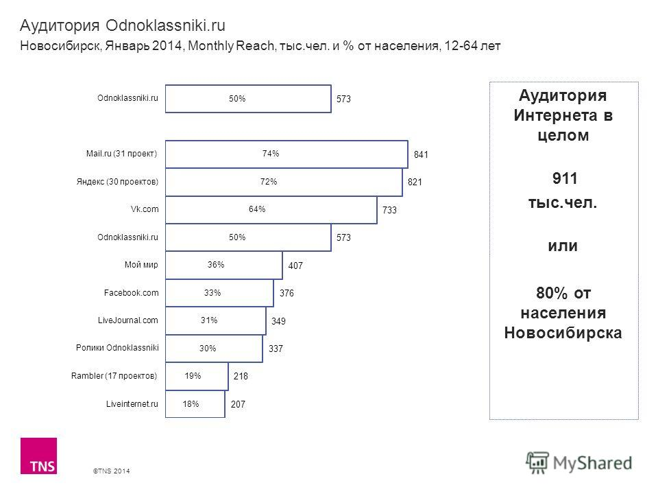 ©TNS 2014 X AXIS LOWER LIMIT UPPER LIMIT CHART TOP Y AXIS LIMIT Аудитория Odnoklassniki.ru Новосибирск, Январь 2014, Monthly Reach, тыс.чел. и % от населения, 12-64 лет Аудитория Интернета в целом 911 тыс.чел. или 80% от населения Новосибирска