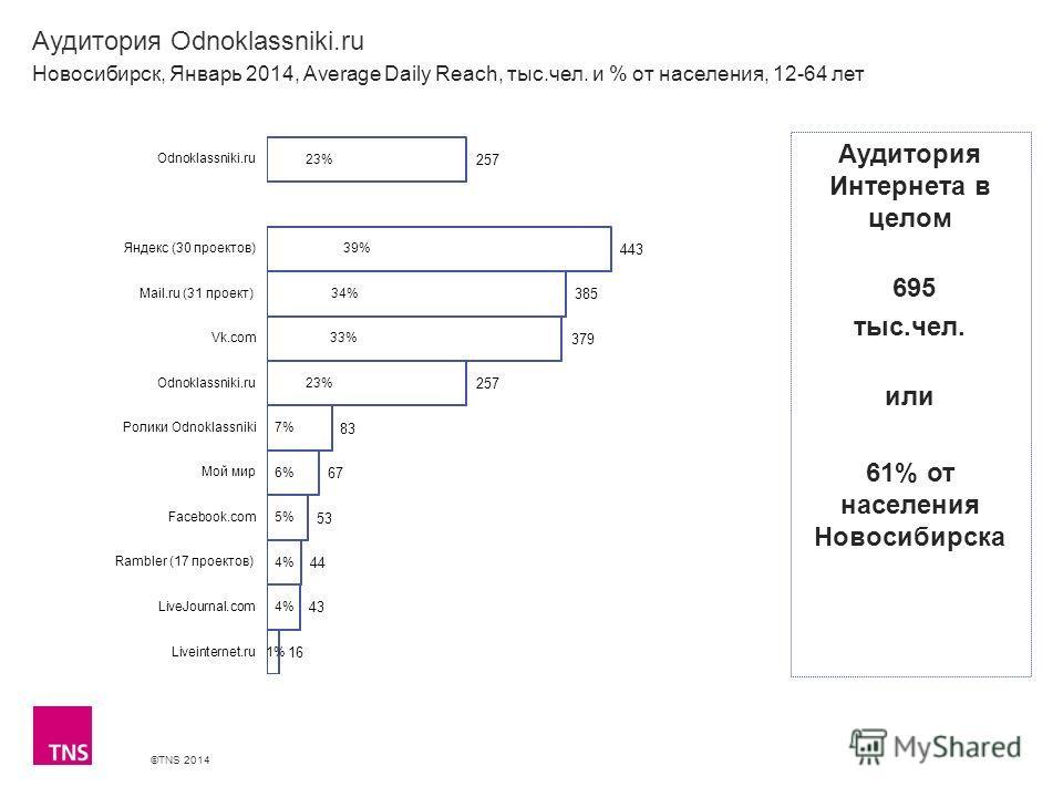 ©TNS 2014 X AXIS LOWER LIMIT UPPER LIMIT CHART TOP Y AXIS LIMIT Аудитория Odnoklassniki.ru Новосибирск, Январь 2014, Average Daily Reach, тыс.чел. и % от населения, 12-64 лет Аудитория Интернета в целом 695 тыс.чел. или 61% от населения Новосибирска