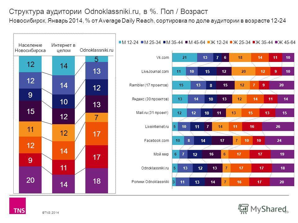 ©TNS 2014 X AXIS LOWER LIMIT UPPER LIMIT CHART TOP Y AXIS LIMIT Структура аудитории Odnoklassniki.ru, в %. Пол / Возраст 123 Новосибирск, Январь 2014, % от Average Daily Reach, сортировка по доле аудитории в возрасте 12-24
