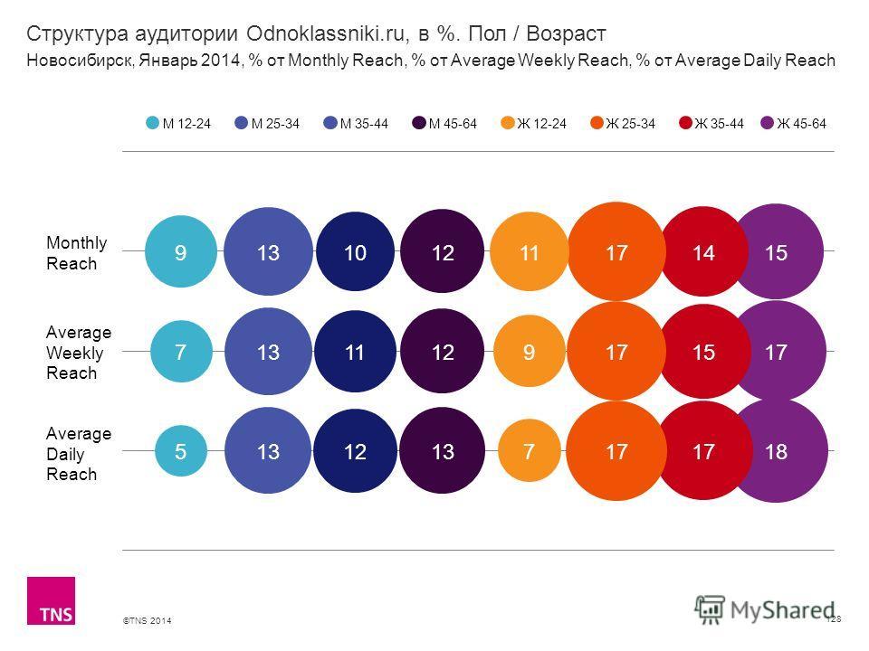 ©TNS 2014 X AXIS LOWER LIMIT UPPER LIMIT CHART TOP Y AXIS LIMIT Структура аудитории Odnoklassniki.ru, в %. Пол / Возраст 128 М 12-24М 25-34М 35-44М 45-64Ж 12-24Ж 25-34Ж 35-44 Новосибирск, Январь 2014, % от Monthly Reach, % от Average Weekly Reach, %