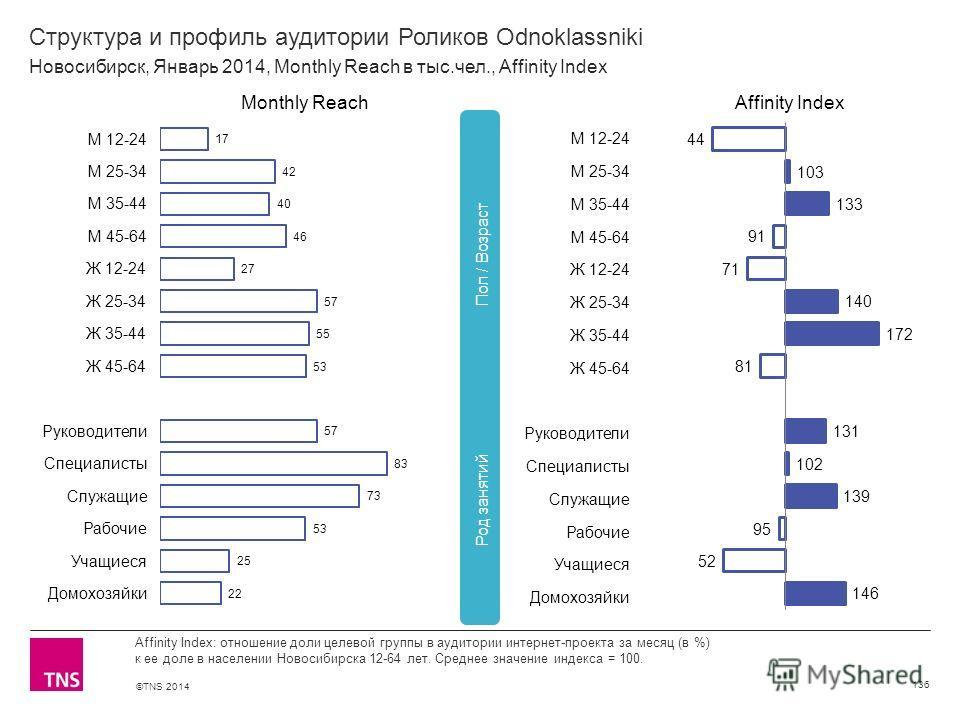 ©TNS 2014 X AXIS LOWER LIMIT UPPER LIMIT CHART TOP Y AXIS LIMIT Структура и профиль аудитории Роликов Odnoklassniki 136 Affinity Index: отношение доли целевой группы в аудитории интернет-проекта за месяц (в %) к ее доле в населении Новосибирска 12-64