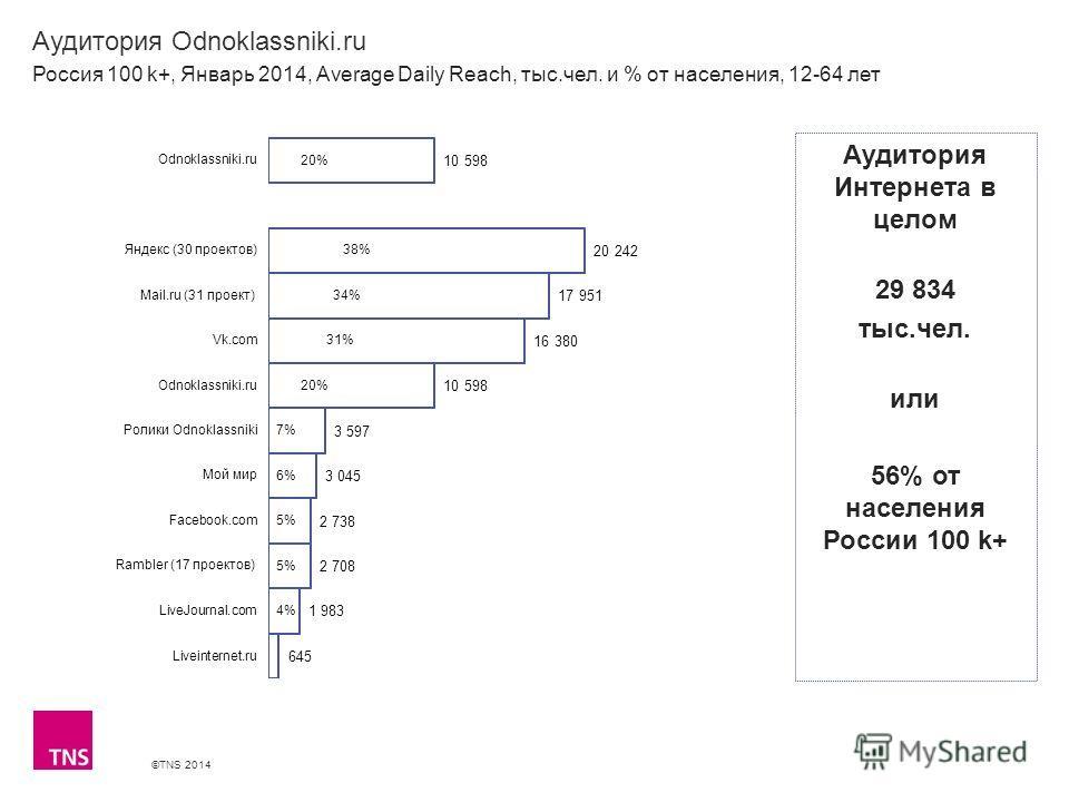 ©TNS 2014 X AXIS LOWER LIMIT UPPER LIMIT CHART TOP Y AXIS LIMIT Аудитория Odnoklassniki.ru Россия 100 k+, Январь 2014, Average Daily Reach, тыс.чел. и % от населения, 12-64 лет Аудитория Интернета в целом 29 834 тыс.чел. или 56% от населения России 1