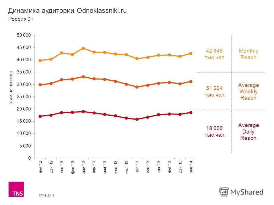 ©TNS 2014 X AXIS LOWER LIMIT UPPER LIMIT CHART TOP Y AXIS LIMIT Динамика аудитории Odnoklassniki.ru 42 648 тыс.чел. Monthly Reach 31 204 тыс.чел. Average Weekly Reach 18 600 тыс.чел. Average Daily Reach Россия 0+ тысячи человек