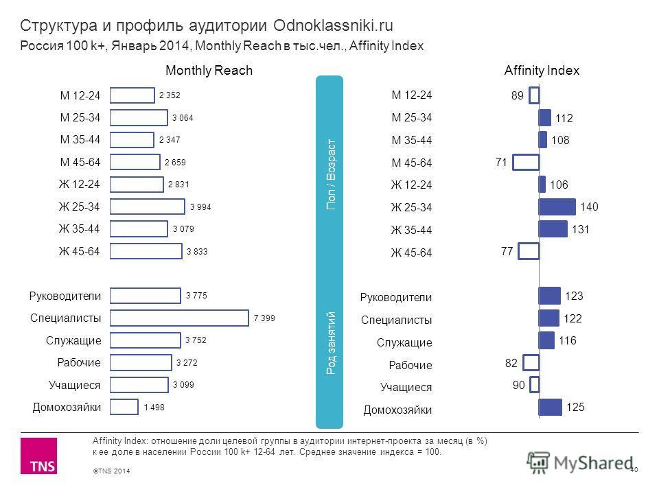 ©TNS 2014 X AXIS LOWER LIMIT UPPER LIMIT CHART TOP Y AXIS LIMIT Структура и профиль аудитории Odnoklassniki.ru 40 Affinity Index: отношение доли целевой группы в аудитории интернет-проекта за месяц (в %) к ее доле в населении России 100 k+ 12-64 лет.