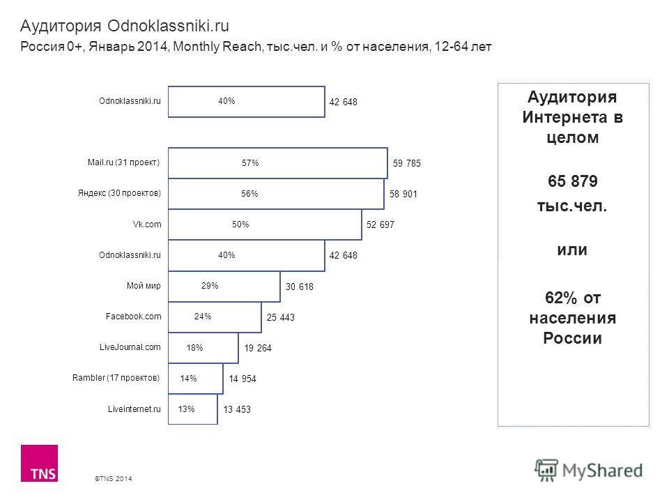 ©TNS 2014 X AXIS LOWER LIMIT UPPER LIMIT CHART TOP Y AXIS LIMIT Аудитория Odnoklassniki.ru Россия 0+, Январь 2014, Monthly Reach, тыс.чел. и % от населения, 12-64 лет Аудитория Интернета в целом 65 879 тыс.чел. или 62% от населения России