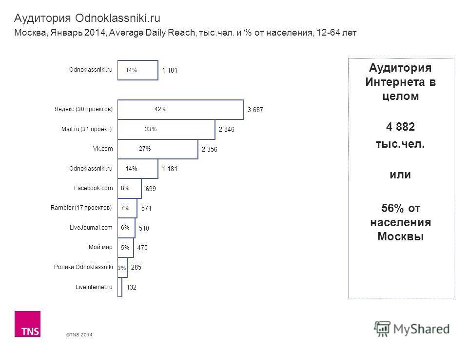 ©TNS 2014 X AXIS LOWER LIMIT UPPER LIMIT CHART TOP Y AXIS LIMIT Аудитория Odnoklassniki.ru Москва, Январь 2014, Average Daily Reach, тыс.чел. и % от населения, 12-64 лет Аудитория Интернета в целом 4 882 тыс.чел. или 56% от населения Москвы