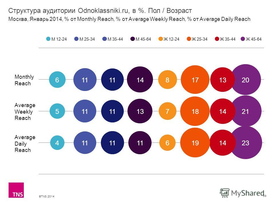 ©TNS 2014 X AXIS LOWER LIMIT UPPER LIMIT CHART TOP Y AXIS LIMIT Структура аудитории Odnoklassniki.ru, в %. Пол / Возраст 59 М 12-24М 25-34М 35-44М 45-64Ж 12-24Ж 25-34Ж 35-44 Москва, Январь 2014, % от Monthly Reach, % от Average Weekly Reach, % от Ave