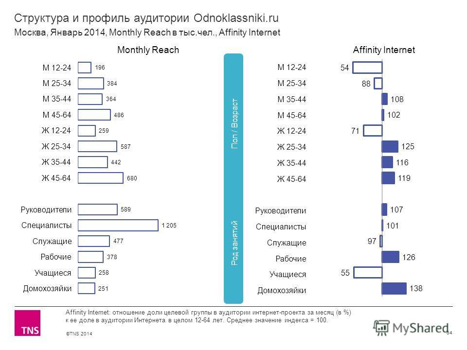 ©TNS 2014 X AXIS LOWER LIMIT UPPER LIMIT CHART TOP Y AXIS LIMIT Структура и профиль аудитории Odnoklassniki.ru 64 Affinity Internet: отношение доли целевой группы в аудитории интернет-проекта за месяц (в %) к ее доле в аудитории Интернета в целом 12-