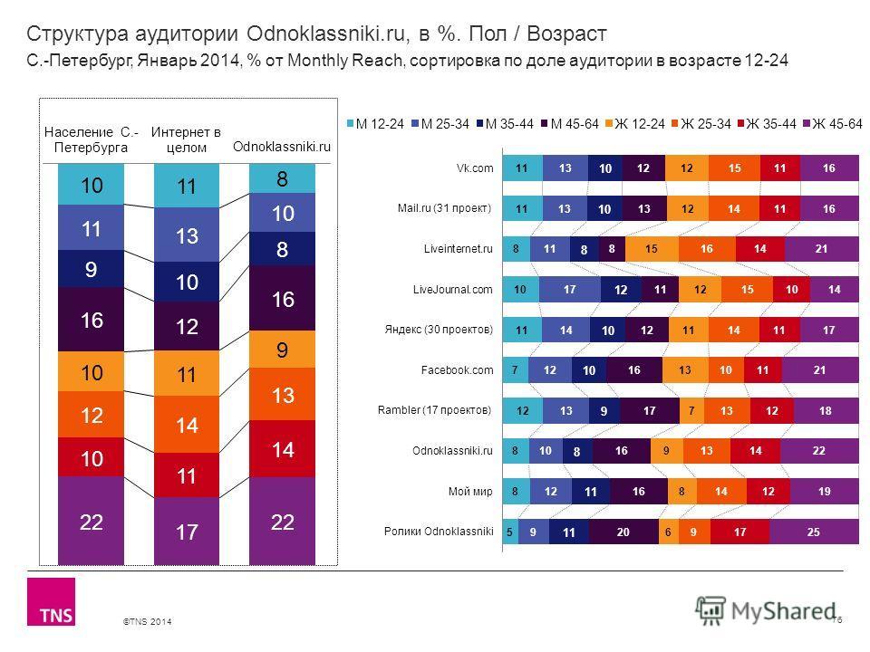 ©TNS 2014 X AXIS LOWER LIMIT UPPER LIMIT CHART TOP Y AXIS LIMIT Структура аудитории Odnoklassniki.ru, в %. Пол / Возраст 76 С.-Петербург, Январь 2014, % от Monthly Reach, сортировка по доле аудитории в возрасте 12-24