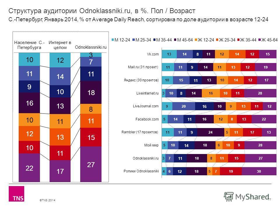 ©TNS 2014 X AXIS LOWER LIMIT UPPER LIMIT CHART TOP Y AXIS LIMIT Структура аудитории Odnoklassniki.ru, в %. Пол / Возраст 77 С.-Петербург, Январь 2014, % от Average Daily Reach, сортировка по доле аудитории в возрасте 12-24