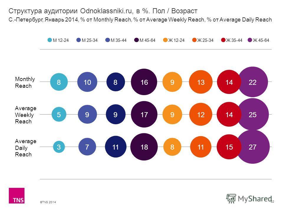 ©TNS 2014 X AXIS LOWER LIMIT UPPER LIMIT CHART TOP Y AXIS LIMIT Структура аудитории Odnoklassniki.ru, в %. Пол / Возраст 82 М 12-24М 25-34М 35-44М 45-64Ж 12-24Ж 25-34Ж 35-44 С.-Петербург, Январь 2014, % от Monthly Reach, % от Average Weekly Reach, %