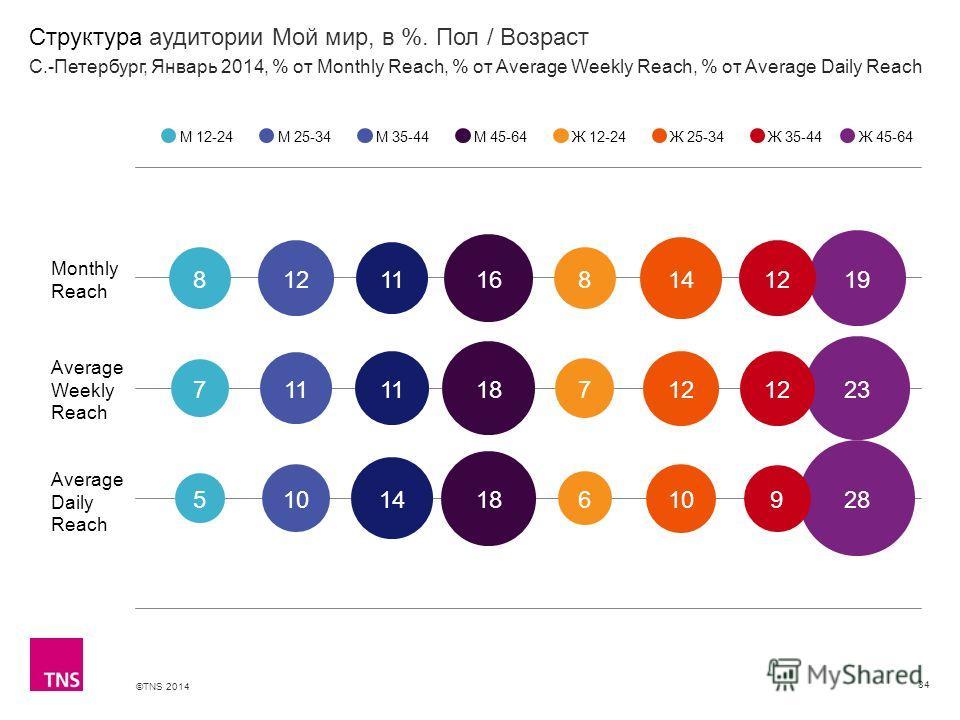 ©TNS 2014 X AXIS LOWER LIMIT UPPER LIMIT CHART TOP Y AXIS LIMIT Структура аудитории Мой мир, в %. Пол / Возраст 84 М 12-24М 25-34М 35-44М 45-64Ж 12-24Ж 25-34Ж 35-44 С.-Петербург, Январь 2014, % от Monthly Reach, % от Average Weekly Reach, % от Averag