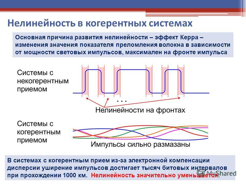Нелинейность в когерентных системах Основная причина развития нелинейности – эффект Керра – изменения значения показателя преломления волокна в зависимости от мощности световых импульсов, максимален на фронте импульса В системах с когерентным прием и