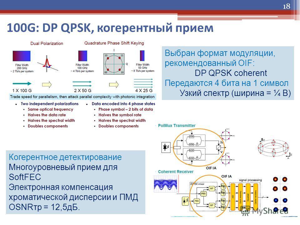 100G: DP QPSK, когерентный прием 18 Выбран формат модуляции, рекомендованный OIF: DP QPSK coherent Передаются 4 бита на 1 символ Узкий спектр (ширина = ¼ B) Когерентное детектирование Многоуровневый прием для SoftFEC Электронная компенсация хроматиче