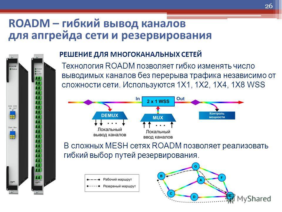 26 ROADM – гибкий вывод каналов для апгрейда сети и резервирования Технология ROADM позволяет гибко изменять число выводимых каналов без перерыва трафика независимо от сложности сети. Используются 1X1, 1X2, 1X4, 1X8 WSS В сложных MESH сетях ROADM поз