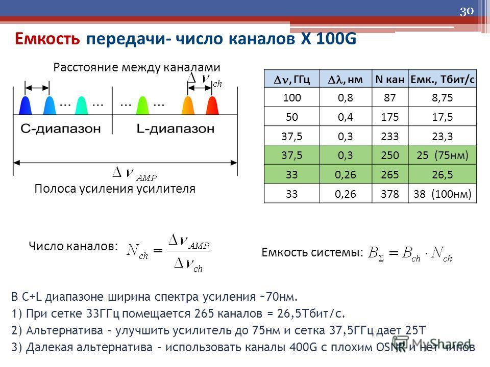 Емкость передачи- число каналов X 100G 30, ГГц, нм N кан Емк., Тбит/с 1000,8878,75 500,417517,5 37,50,323323,3 37,50,325025 (75 нм) 330,2626526,5 330,2637838 (100 нм) Полоса усиления усилителя Расстояние между каналами Число каналов: Емкость системы: