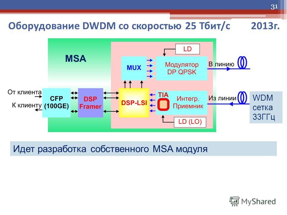 31 Оборудование DWDM со скоростью 25 Тбит/с 2013 г. Идет разработка собственного MSA модуля MSA WDM сетка 33ГГц