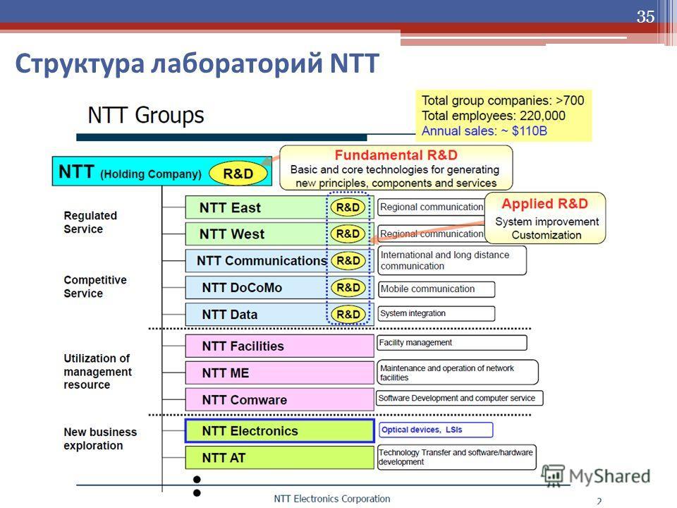 Структура лабораторий NTT 35