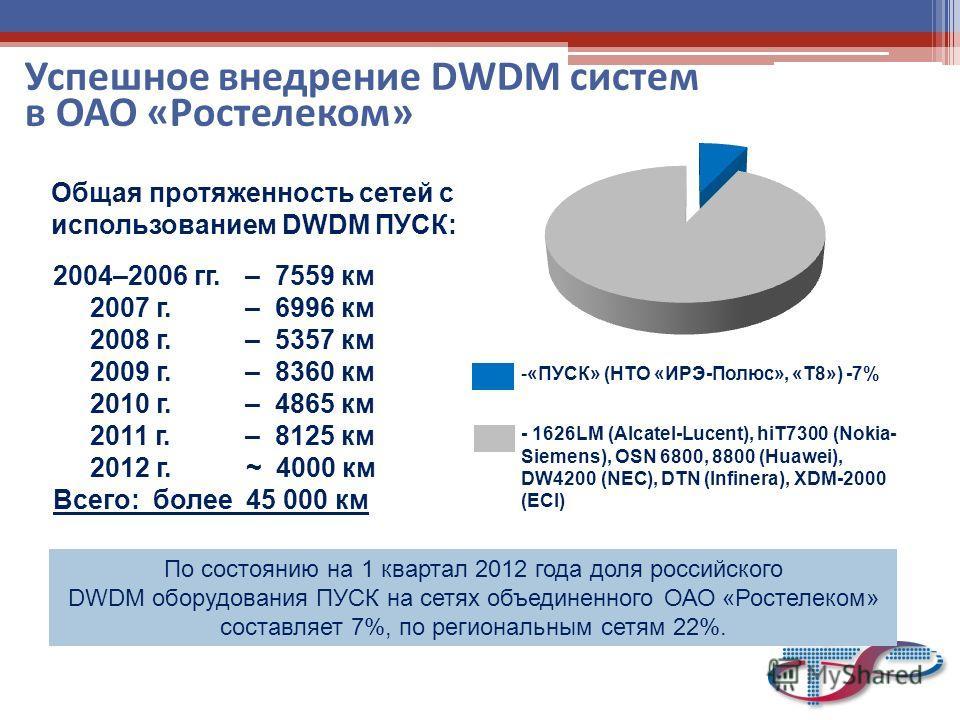 Успешное внедрение DWDM систем в ОАО «Ростелеком» -«ПУСК» (НТО «ИРЭ-Полюс», «Т8») -7% - 1626LM (Alcatel-Lucent), hiT7300 (Nokia- Siemens), OSN 6800, 8800 (Huawei), DW4200 (NEC), DTN (Infinera), XDM-2000 (ECI) 2004–2006 гг. – 7559 км 2007 г. – 6996 км