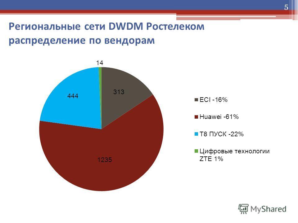 5 Региональные сети DWDM Ростелеком распределение по вендорам