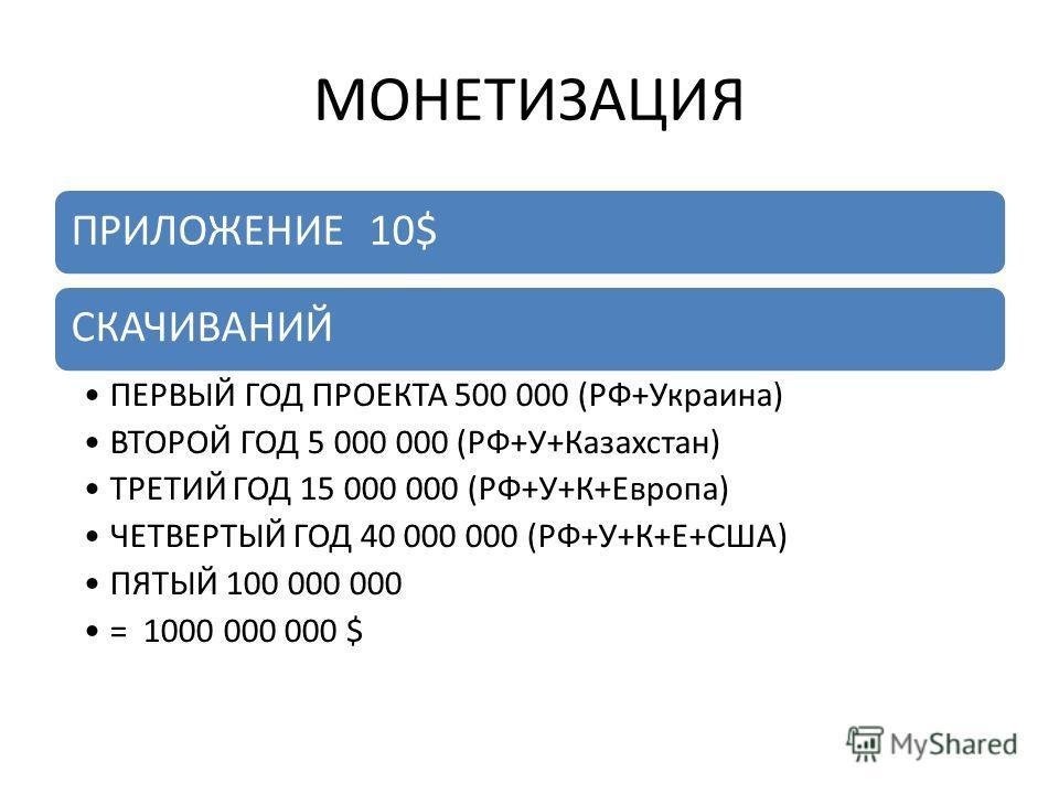 МОНЕТИЗАЦИЯ ПРИЛОЖЕНИЕ 10$СКАЧИВАНИЙ ПЕРВЫЙ ГОД ПРОЕКТА 500 000 (РФ+Украина) ВТОРОЙ ГОД 5 000 000 (РФ+У+Казахстан) ТРЕТИЙ ГОД 15 000 000 (РФ+У+К+Европа) ЧЕТВЕРТЫЙ ГОД 40 000 000 (РФ+У+К+Е+США) ПЯТЫЙ 100 000 000 = 1000 000 000 $