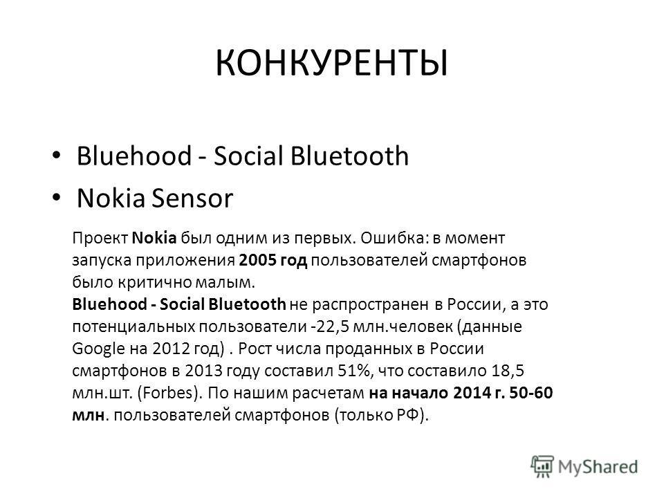 КОНКУРЕНТЫ Bluehood - Social Bluetooth Nokia Sensor Проект Nokia был одним из первых. Ошибка: в момент запуска приложения 2005 год пользователей смартфонов было критично малым. Bluehood - Social Bluetooth не распространен в России, а это потенциальны