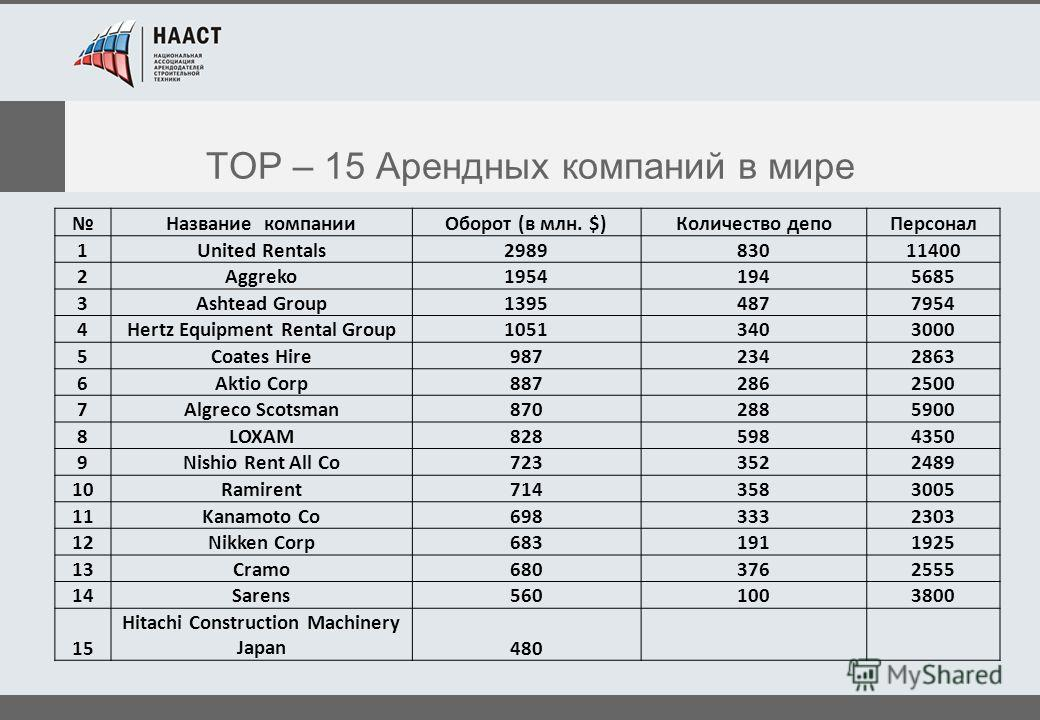 TOP – 15 Арендных компаний в мире Название компании Оборот (в млн. $)Количество депо Персонал 1United Rentals298983011400 2Aggreko19541945685 3Ashtead Group13954877954 4Hertz Equipment Rental Group10513403000 5Coates Hire9872342863 6Aktio Corp8872862