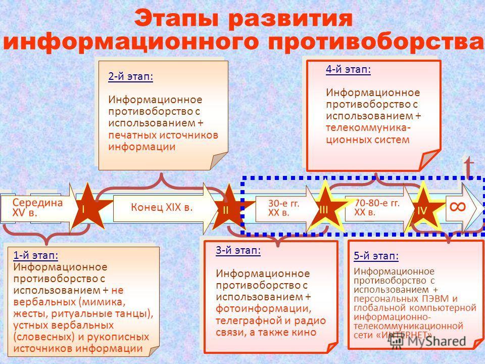 t t 3-й этап: Информационное противоборство с использованием + фотоинформации, телеграфной и радио связи, а также кино 3-й этап: Информационное противоборство с использованием + фотоинформации, телеграфной и радио связи, а также кино 2-й этап: Информ
