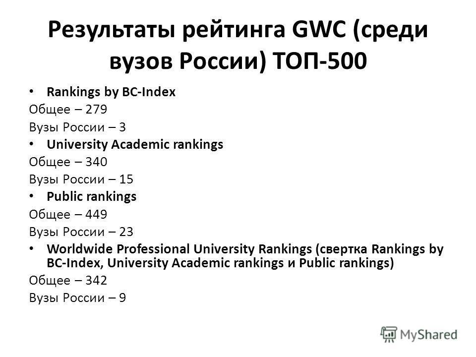 Результаты рейтинга GWC (среди вузов России) ТОП-500 Rankings by BC-Index Общее – 279 Вузы России – 3 University Academic rankings Общее – 340 Вузы России – 15 Public rankings Общее – 449 Вузы России – 23 Worldwide Professional University Rankings (с