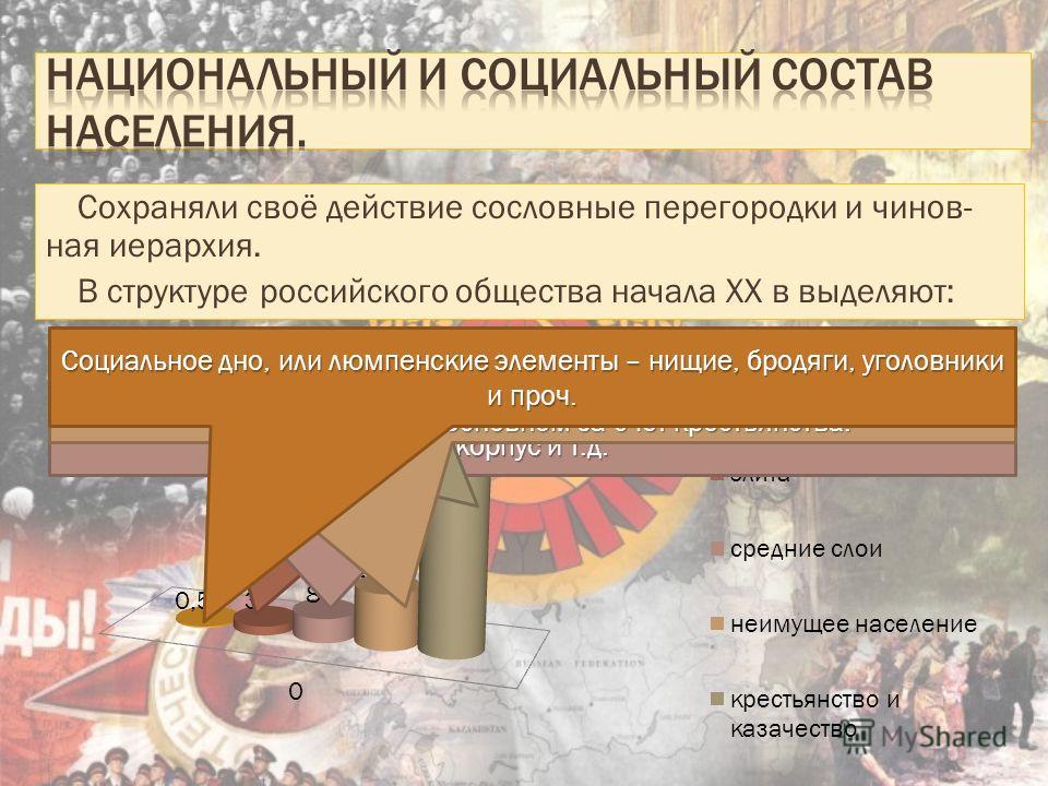 Сохраняли своё действие сословные перегородки и чинов- ная иерархия. В структуре российского общества начала XX в выделяют: Господствующая элита – высший государственно-бюрократический аппарат, генералитет, помещики, буржуазия, верхи интеллигенции, а