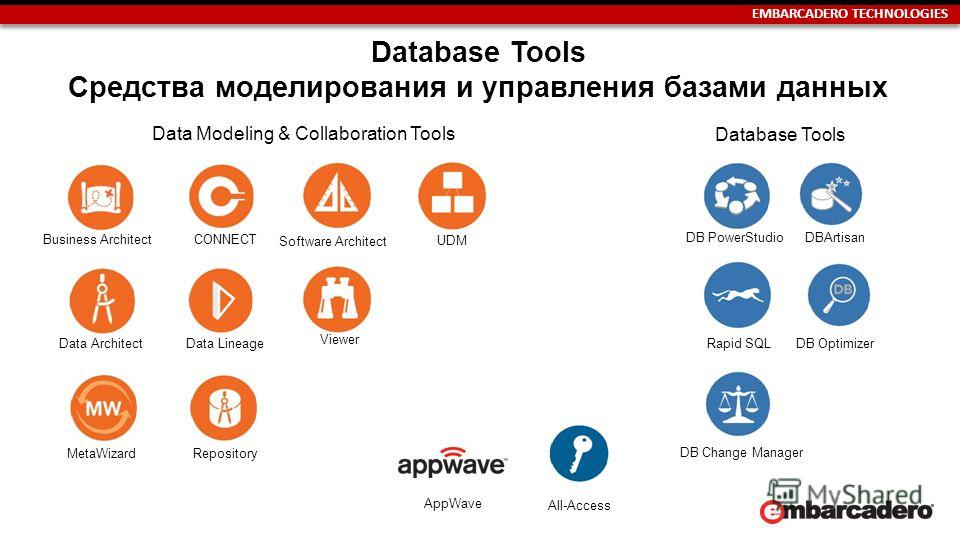 EMBARCADERO TECHNOLOGIES Database Tools Средства моделирования и управления базами данных Data Modeling & Collaboration Tools All-Access Business Architect CONNECT Data ArchitectData Lineage MetaWizardRepository Software Architect UDM Viewer Database