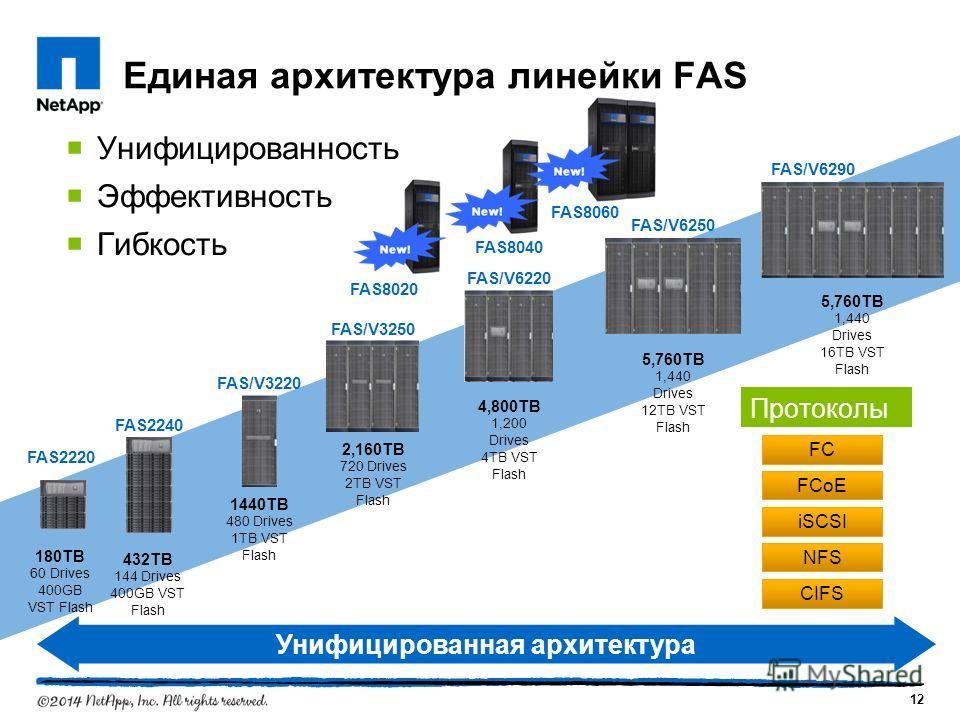 Унифицированность Эффективность Гибкость Единая архитектура линейки FAS 1440TB 480 Drives 1TB VST Flash FAS/V3220 5,760TB 1,440 Drives 12TB VST Flash FAS/V6250 5,760TB 1,440 Drives 16TB VST Flash FAS/V6290 4,800TB 1,200 Drives 4TB VST Flash FAS/V6220